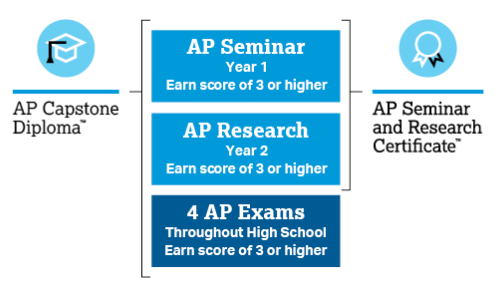 This model, via College Board, details how seniors in the AP Capstone program get recognized for their work.